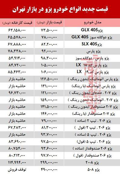 قیمت خودرو پژو در بازار تهران +جدول