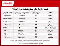 قیمت آپارتمانهای نوساز منطقه۷ تهران
