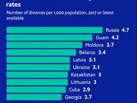 ازدواج در کدام کشورها بیشتر به طلاق منتهی میشود؟