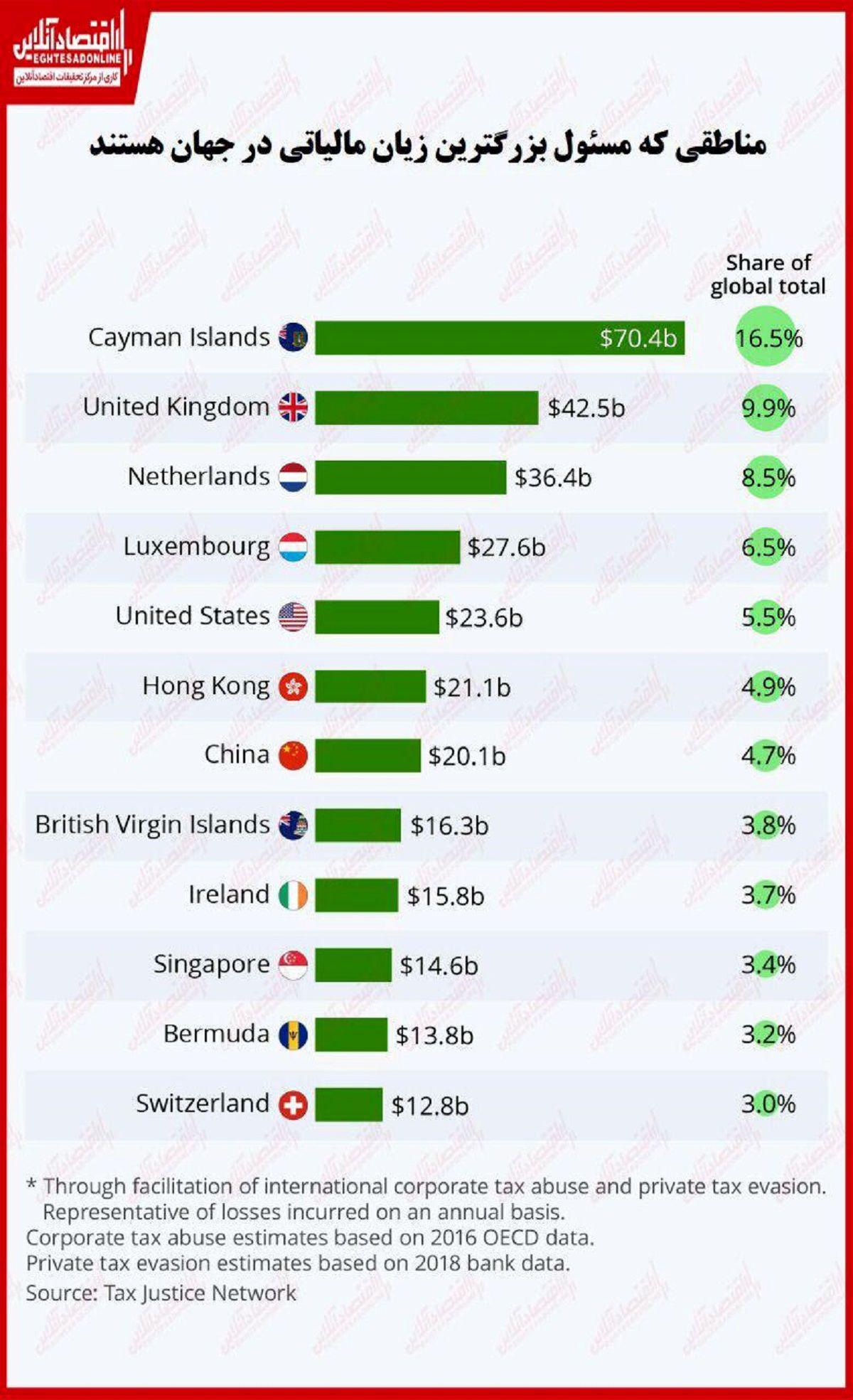 بزرگترین عاملان سواستفاده مالیاتی در جهان کدامند؟/ سیستمی باب میل ثروتمندان برنامهریزی شده است