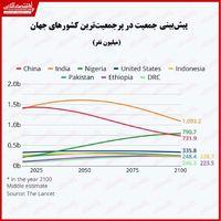 پیشبینی کاهش چشمگیر جمعیت کشورهای بزرگ/ جمعیت کشورها تا هشتاد سال آتی چه تغییری میکند؟