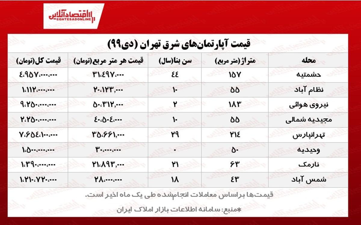 آپارتمانهای شرق تهران چند؟ +جزییات معاملات یک ماهه