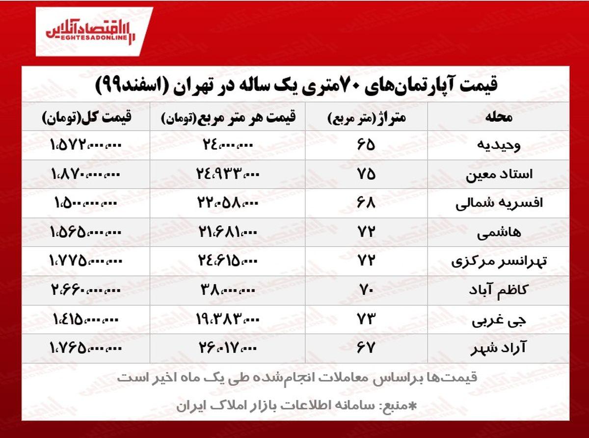 آپارتمانهای ۷۰متری یک ساله تهران چند؟