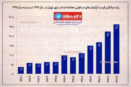 رشد ماهانه میانگین قیمت آپارتمانهای مسکونی معامله شده در شهر تهران در سال ۱۳۹۶ نسبت به سال ۱۳۹۵ +اینفوگرافیک