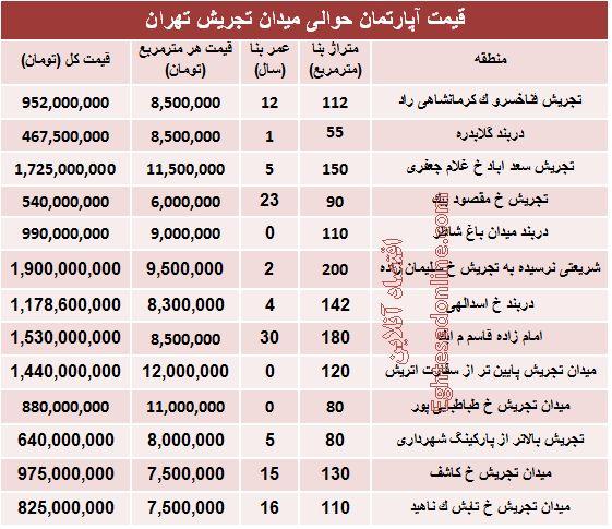 قیمت آپارتمان حوالی میدان تجریش