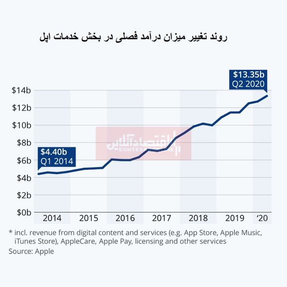 درآمد بخش خدمات اپل به بالاترین حد خود رسید