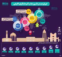 ایران صدرنشین جذب گردشگران خارجی +اینفوگرافیک