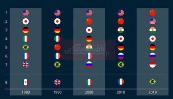 بزرگترین اقتصادهای جهان کدام هستند؟/ چین از آمریکا پیشی گرفت