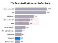 تسلط چین بر بازار خودروهای الکتریکی جهان