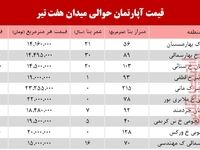 قیمت مسکن حوالی میدان هفت تیر؟ +جدول