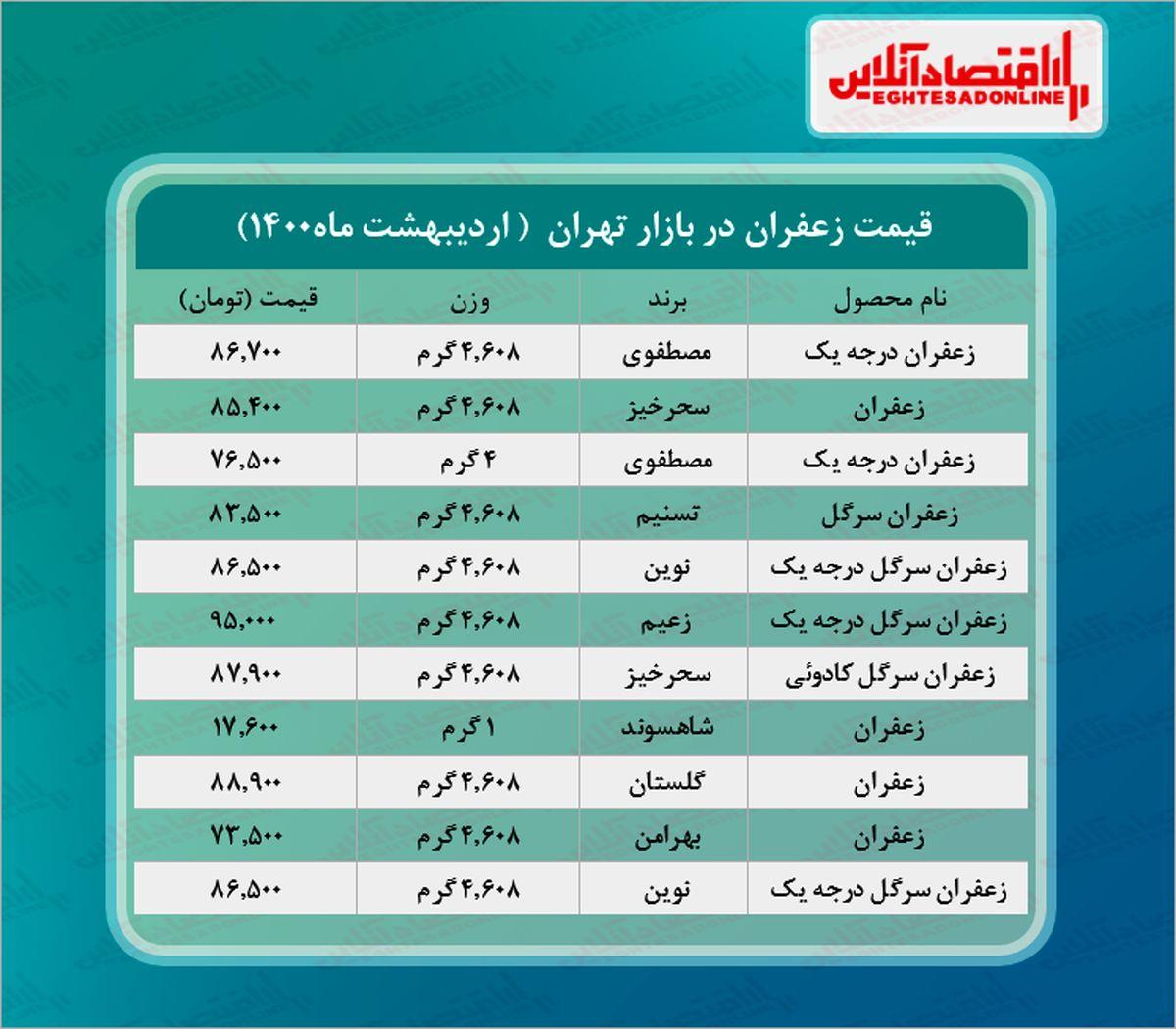 قیمت انواع زعفران در بازار (۱۴۰۰/۰۲/۲۹) + جدول