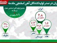 ایران در صدر تولیدکنندگان آهن اسفنجی ماه مه