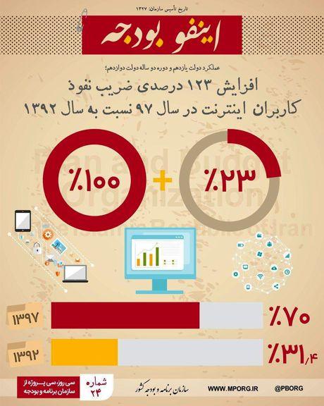 تغییرات ضریب نفوذ کاربران اینترنت طی سالهای92-97