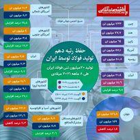 افزایش تولید فولاد ایران در مرداد علی رغم کاهش تولید در جهان
