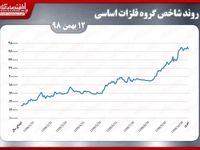 آغاز هفته کاهشی فلزات اساسی بورس تهران