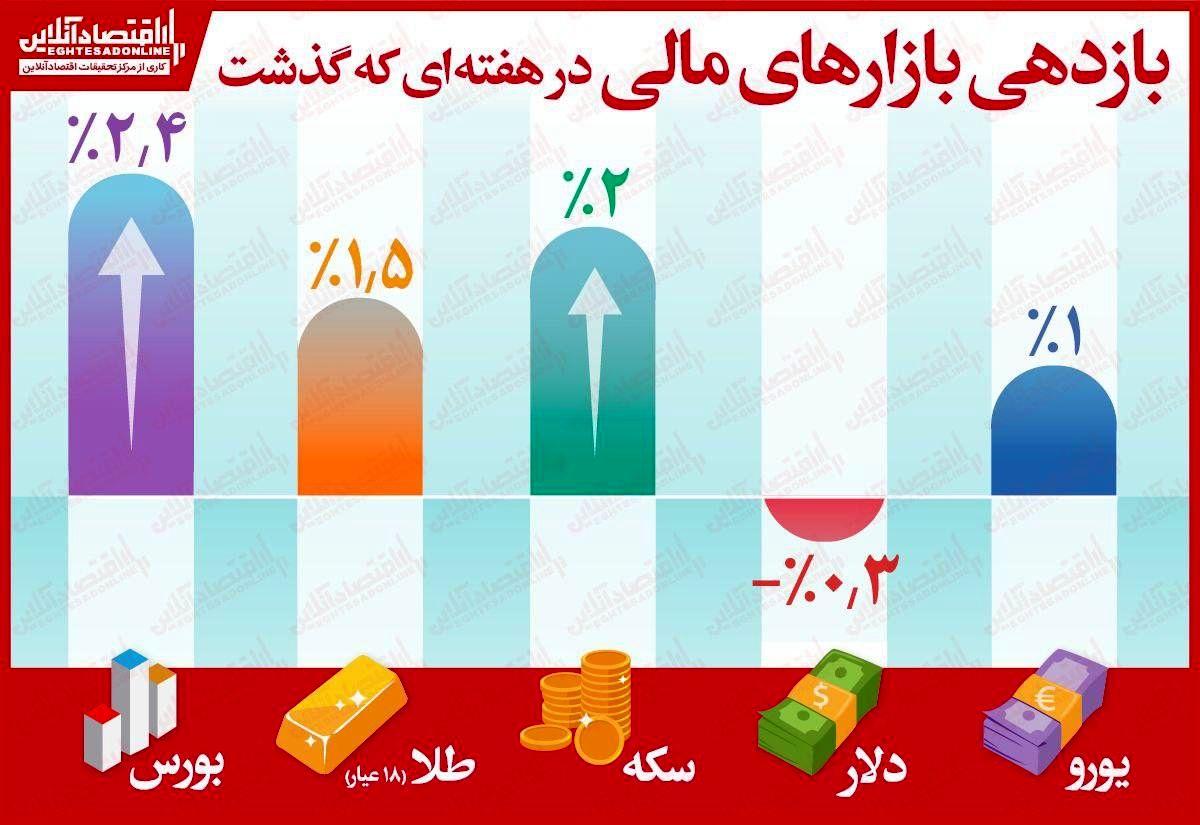 بورس تهران دوباره پیشتاز شد!