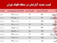 قیمت آپارتمان در منطقه  قلهک تهران+جدول