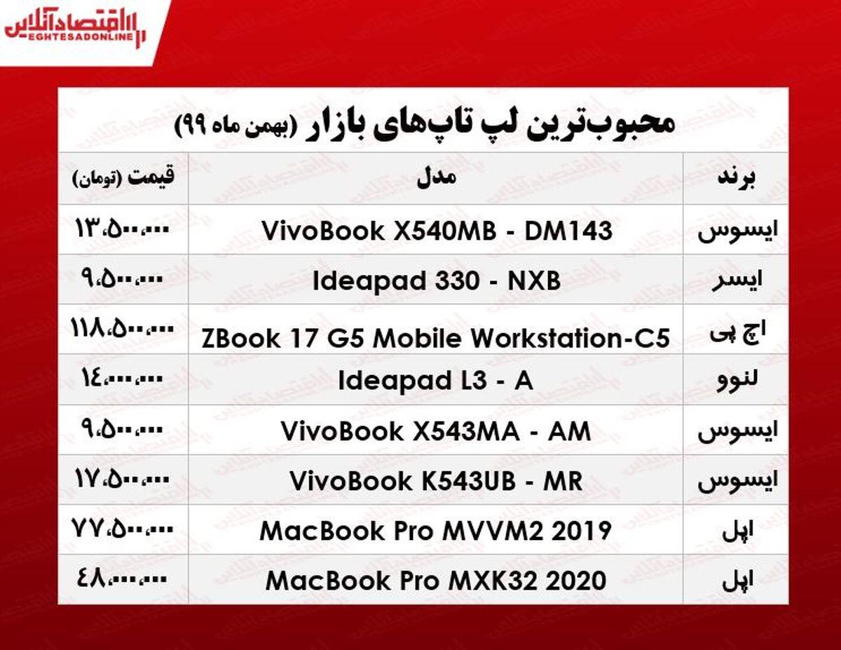 قیمت انواع لپ تاپ محبوب در بازار/ ۲۸بهمن ۹۹