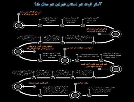 در سال ۹۵چند شهروند تهرانی فوت کرده است؟ +اینفوگرافیک