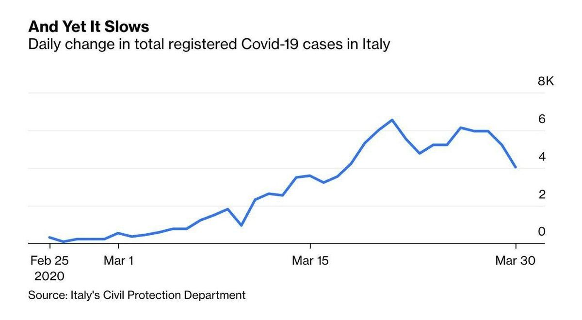 کاهش کووید-۱۹ در ایتالیا +عکس