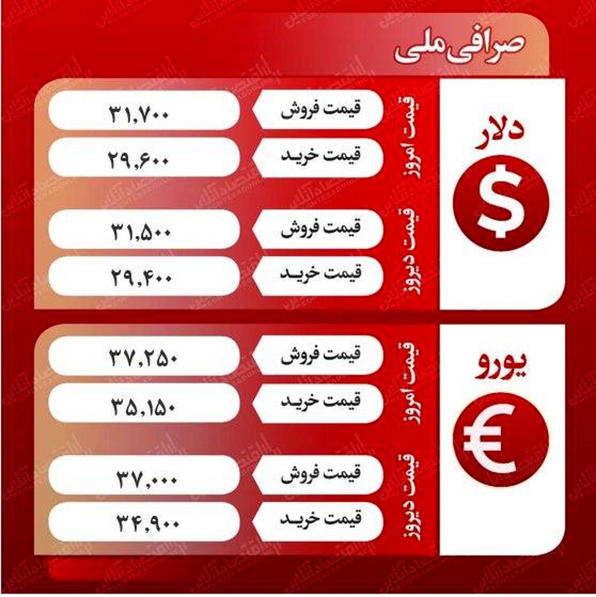 قیمت دلار صرافی ملی (آخرین روز هفته)
