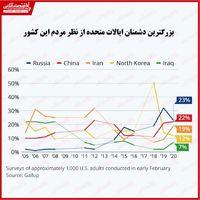 بزرگترین دشمنان ایالات متحده کدامند؟/ ایران در جایگاه سوم