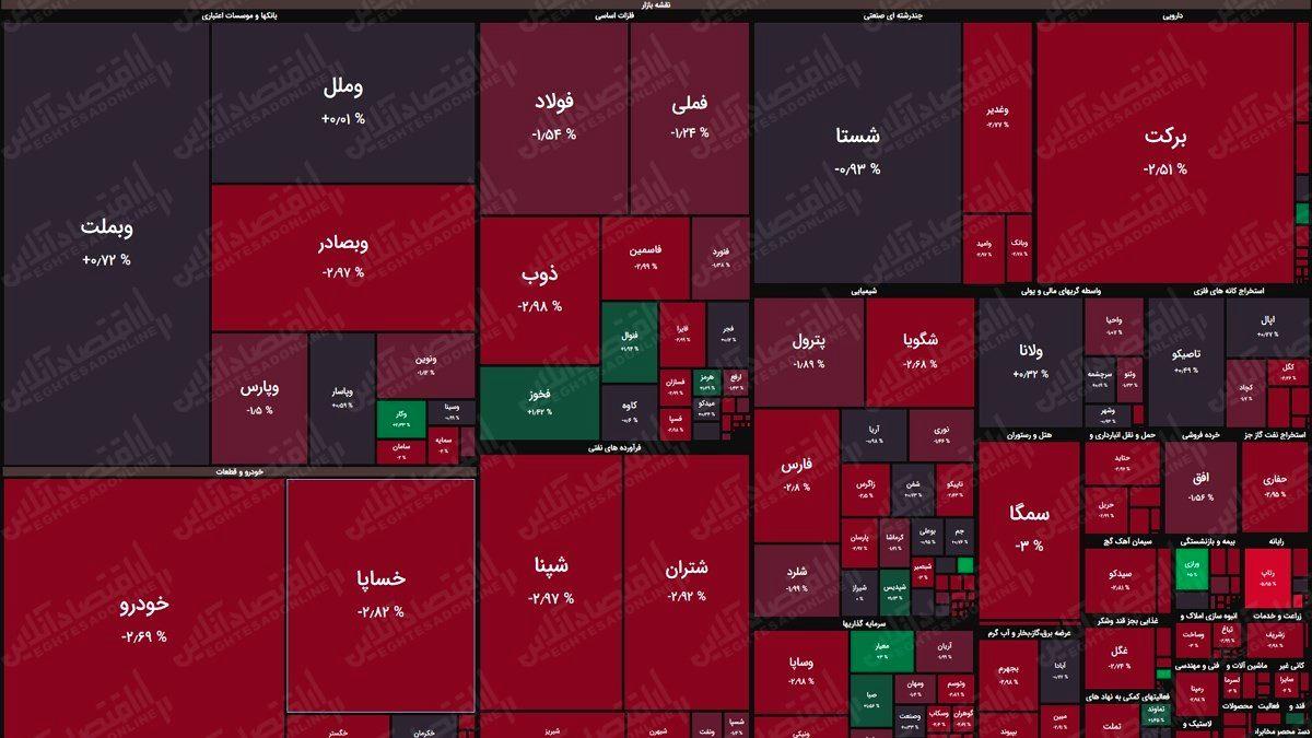 نقشه بورس (۱اردیبهشت) / افت حدود ۶هزار واحدی شاخص کل بورس تهران