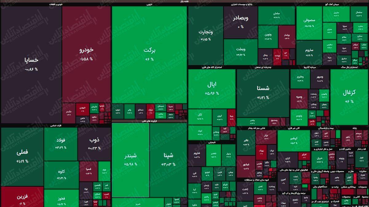 نقشه بورس امروز بر اساس ارزش معاملات/ ورق برگشت؟