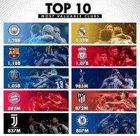 با ارزشترین باشگاههای فوتبال جهان را بشناسید