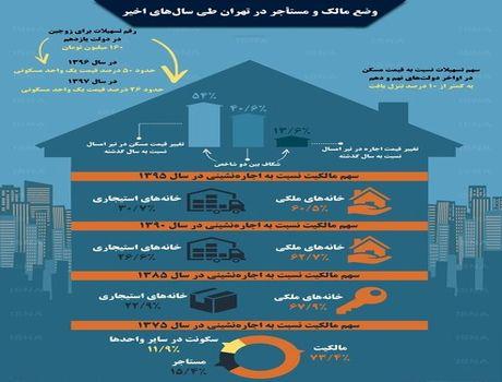 وضع مالک و مستأجر در تهران طی سالهای اخیر +اینفوگرافیک