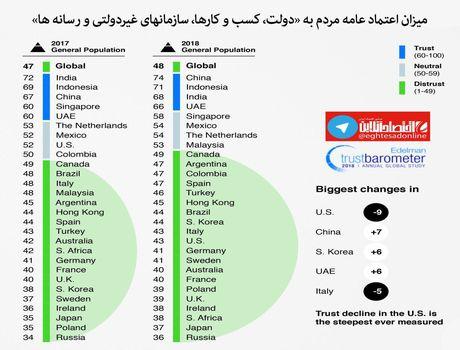 مردم دنیای چقدر به دولتها اعتماد دارند +اینفوگرافیک