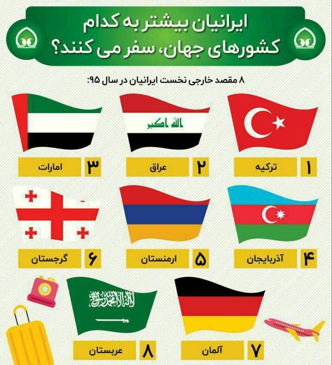 ایرانیان بیشتر به کدام کشورهای جهان سفر می کنند؟ +اینفوگرافیک