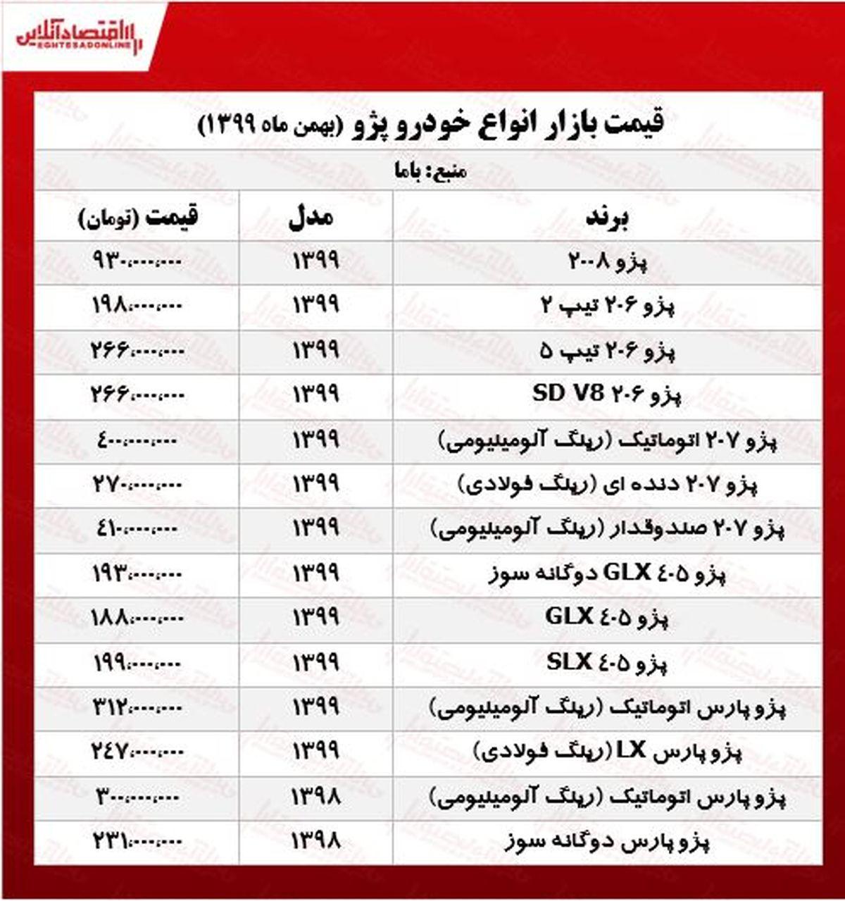 قیمت خودرو پژو در پایتخت +جدول