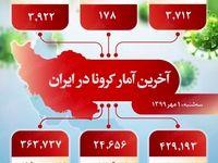 آخرین آمار کرونا در ایران (۱۳۹۹/۷/۱)