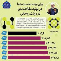 ایران، رتبه نخست دنیا در تولید مقالات نانو در دولت روحانی +اینفوگرافیک