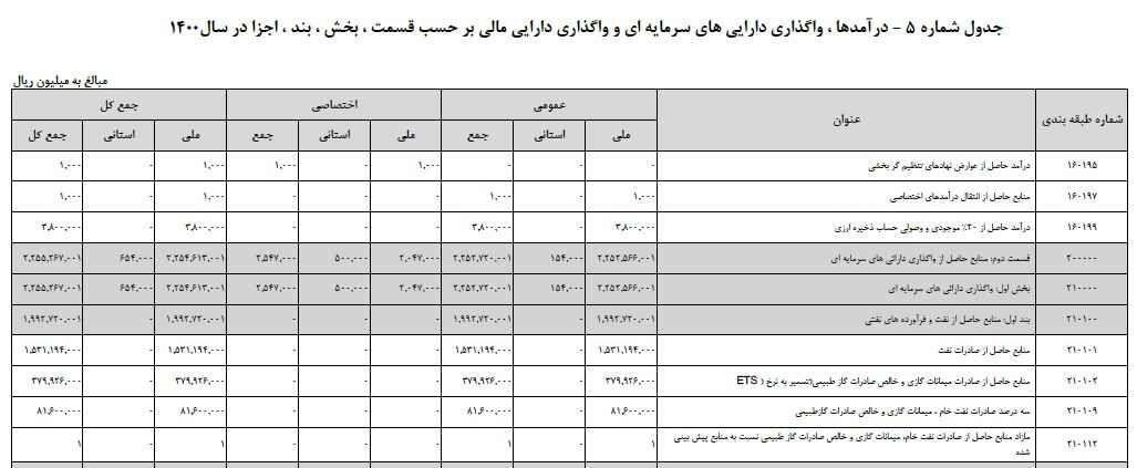 رمزگشایی از معمای ارز ۴۲۰۰ تومانی در لایحه بودجه ۱۴۰۰