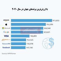 با ارزشترین برندهای جهان در سال2020 کدامند؟/ پیشتازی شرکتهای فناوری