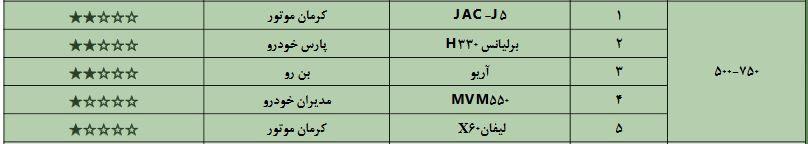 جدول کیفیت خودروها