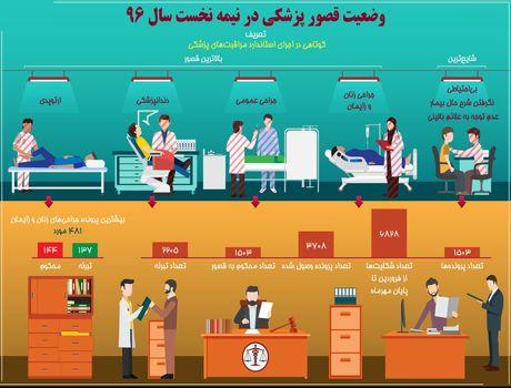 وضعیت قصور پزشکی در نیمه نخست سال۹۶ +اینفوگرافیک