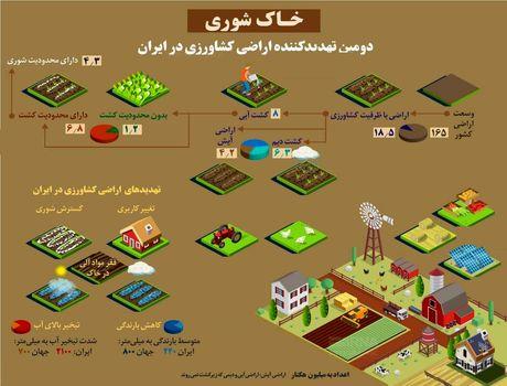 ۲ تهدید بزرگ مزارع ایران +اینفوگرافیک