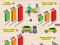 جزییات تعرفه واردات خودرو +اینفوگرافیک