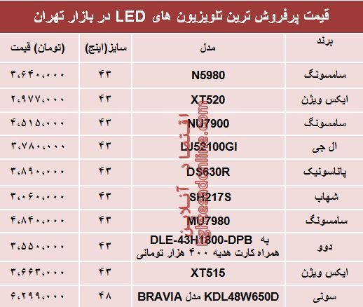 مظنه انواع تلویزیونLED در بازار تهران؟ +جدول