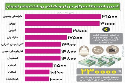 رکوردشکنی بانک مرکزی در پرداخت وام ازدواج +اینفوگرافیک