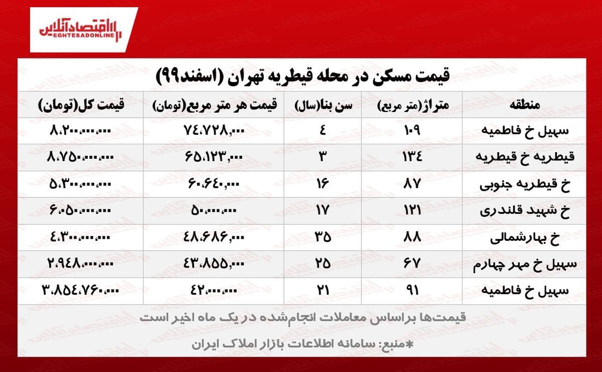 قیمت مسکن در قیطریه تهران