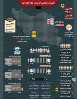 تغییرات جمعیتی ایران در دهههای اخیر