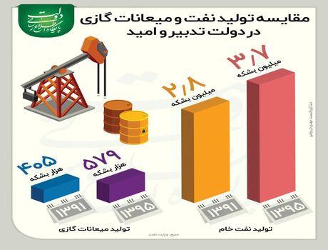 روند افزایش تولید نفت ایران +اینفوگرافیک