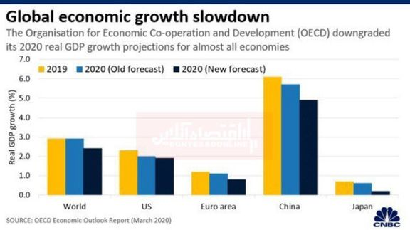 کاهش سرعت رشد اقتصاد جهانی