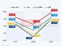 خوشبینی صندوق بینالمللی پول برای بازیابی Vشکل اقتصاد جهانی/ روند بهبود اقتصادی از چه زمانی آغاز میشود؟