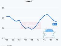 کاهش چشمگیر فروش خودرو در بریتانیا/ به خطر افتادن اقتصاد در پی وضعیت فروش خودرو
