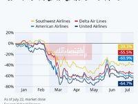 کرونا چقدر به صنعت هوایی آمریکا ضرر زد؟/ افت سهام شرکتهای هواپیمایی در پی اعلام تاثیرات مخرب کرونا